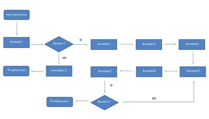 descargar plantilla de mapa de procesos excel