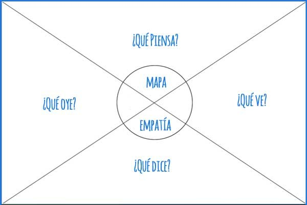 descargar plantilla mapa de empatia pdf gratis