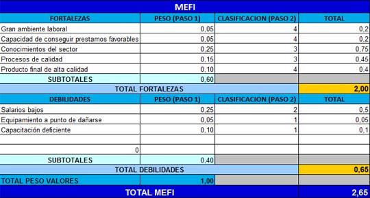 Descargar Plantilla de Análisis MEFI y MEFE en Excel